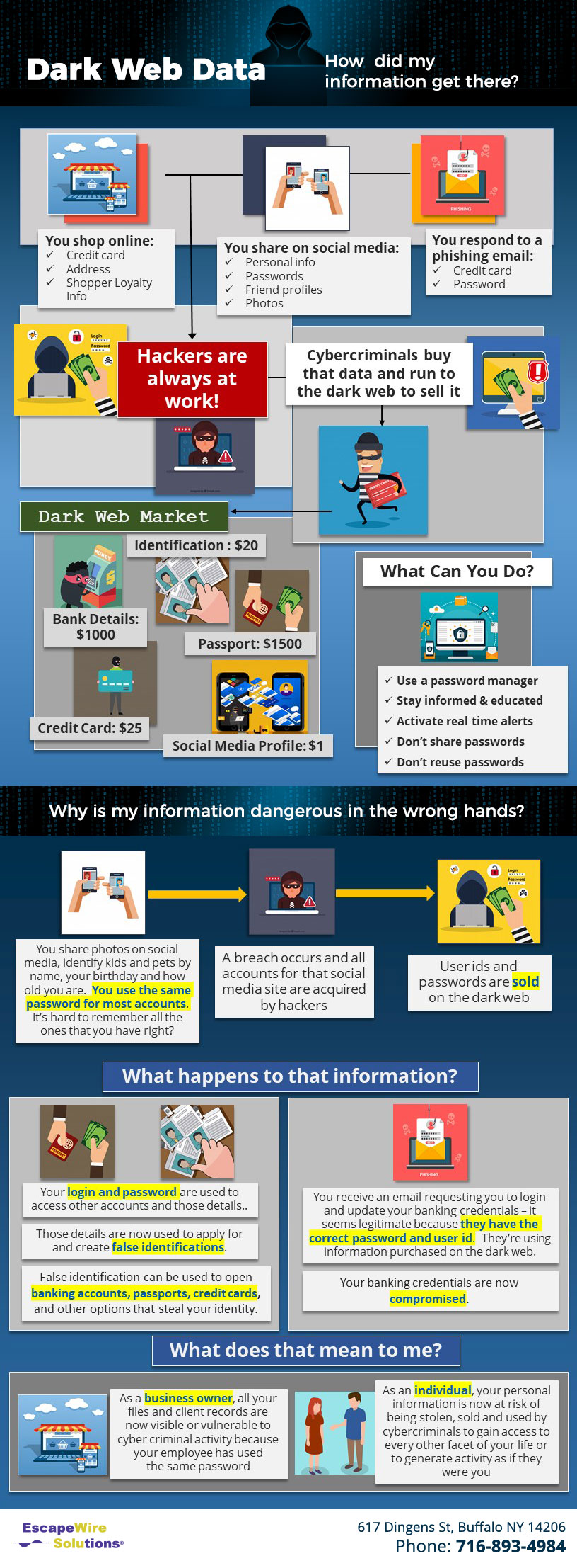 dark web dangers infographic