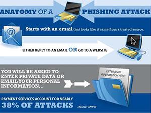 anatomy of a phishing attack